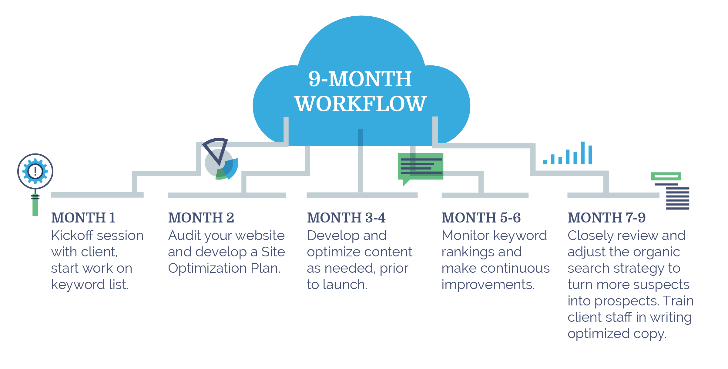 Image: Austin SEO consultants' 9-month optimization workflow