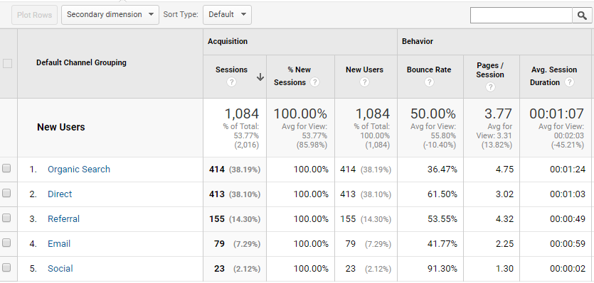 The Channels report in Google Analytics defines your search traffic.